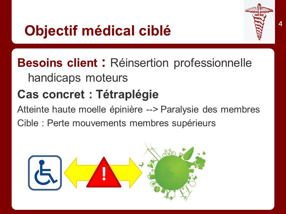 Objectif médical ciblé Besoins client : Réinsertion professionnelle handicaps moteurs Cas concret : Tétraplégie Atteinte haute moelle épinière --> Par