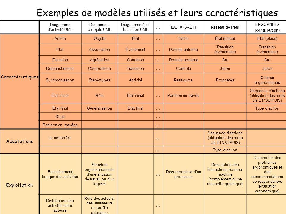 Diagramme dactivité UML Diagramme dobjets UML Diagramme état- transition UML …IDEF0 (SADT)Réseau de Petri ERGOPNETS (contribution) ActionObjetsÉtat…Tâ