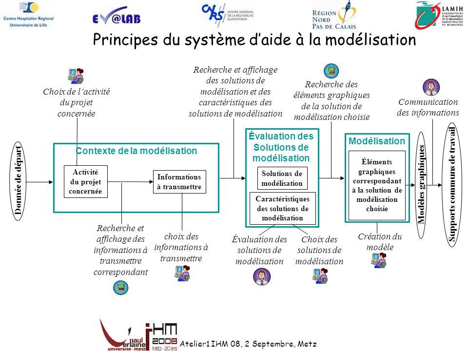 Interfaces du système daide à la modélisation 1 2 3 4 1 Données utilisateur Contexte de la modélisation Évaluation des solutions Création du modèle (exploitation du logiciel Visio)