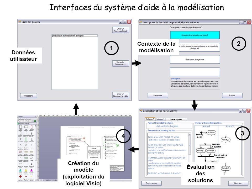 Interfaces du système daide à la modélisation 1 2 3 4 1 Données utilisateur Contexte de la modélisation Évaluation des solutions Création du modèle (e