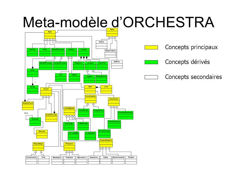 Meta-modèle dORCHESTRA Concepts principaux Concepts dérivés Concepts secondaires