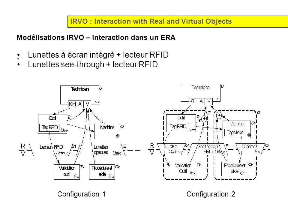 Modélisations IRVO – interaction dans un ERA : IRVO : Interaction with Real and Virtual Objects Configuration 1 Configuration 2 Lunettes à écran intég