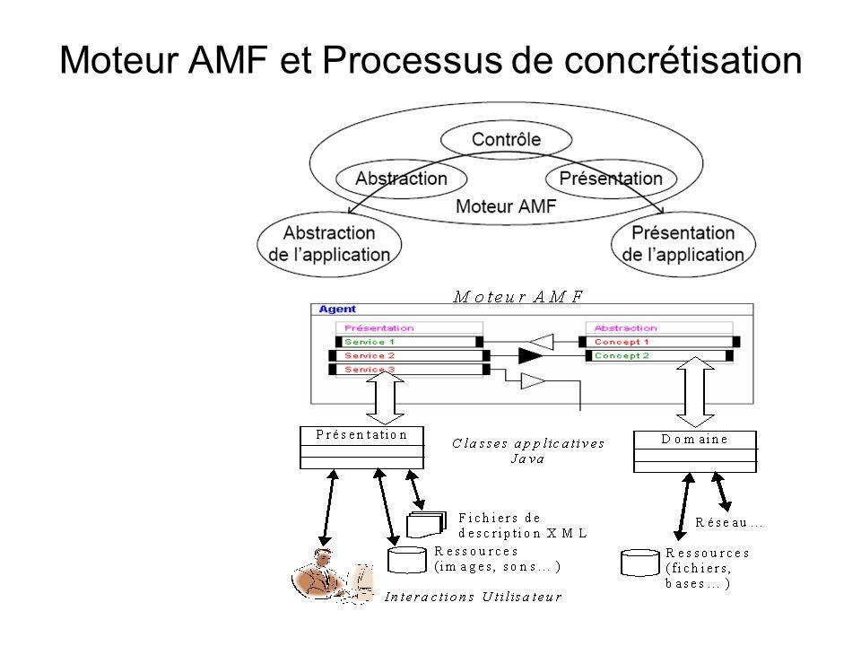 Moteur AMF et Processus de concrétisation