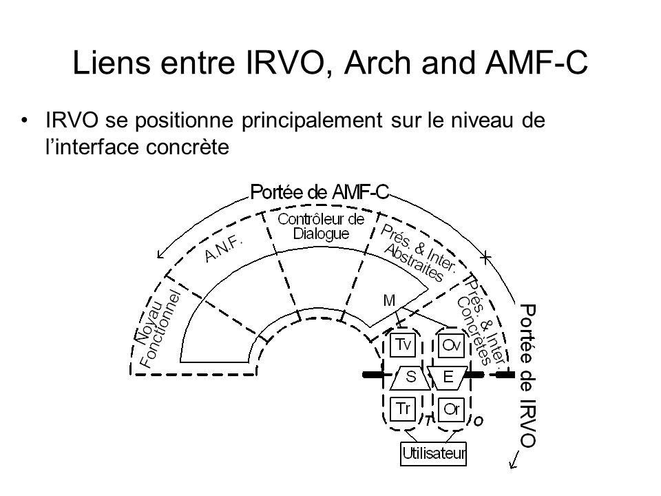 Liens entre IRVO, Arch and AMF-C IRVO se positionne principalement sur le niveau de linterface concrète