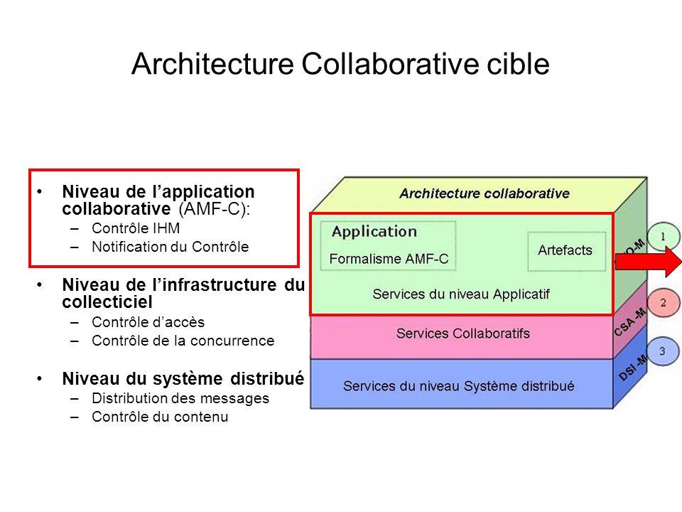 Architecture Collaborative cible Niveau de lapplication collaborative (AMF-C): –Contrôle IHM –Notification du Contrôle Niveau de linfrastructure du co