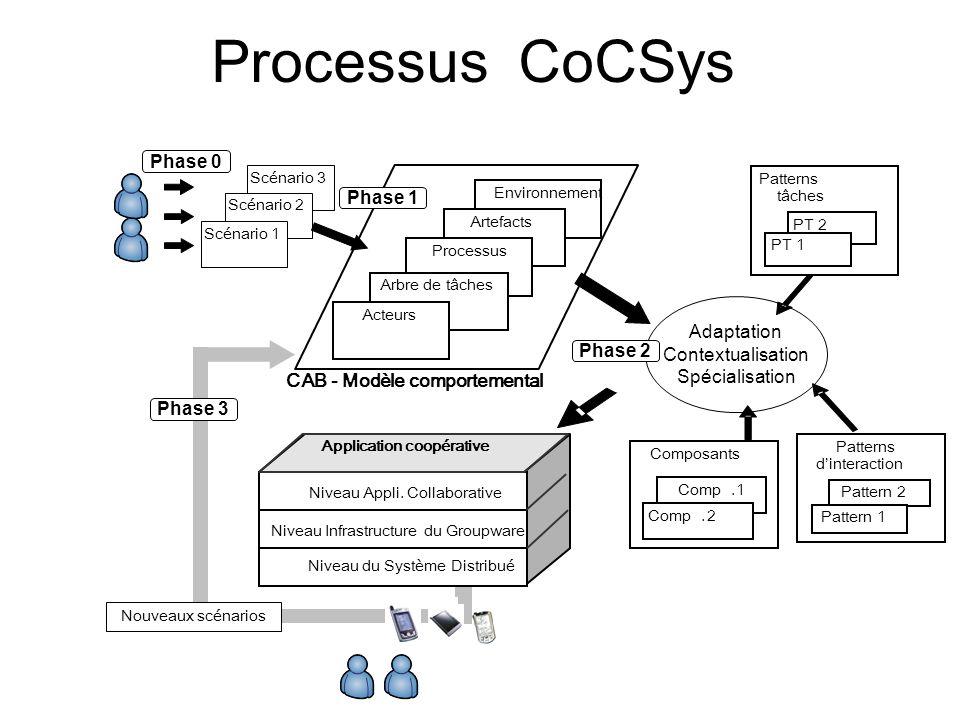 Processus CoCSys Scénario 3 Scénario 2 Scénario 1 CAB - Modèle comportemental Environnement Artefacts Processus Arbre de tâches Acteurs Phase 1 Phase