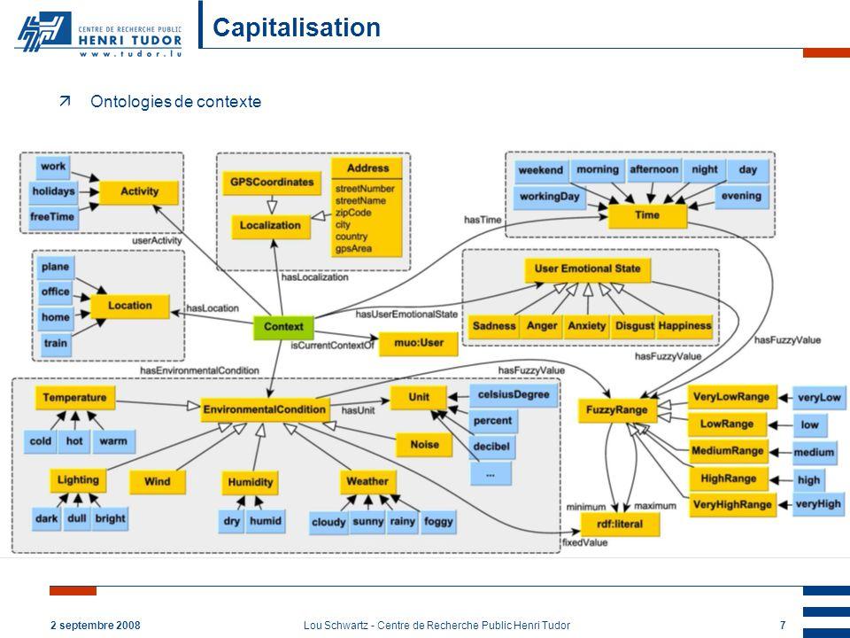 2 septembre 2008Lou Schwartz - Centre de Recherche Public Henri Tudor7 Capitalisation äOntologies de contexte