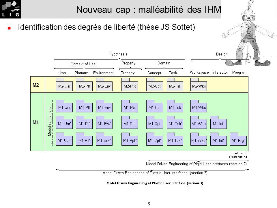 4 Nouveau cap : malléabilité des IHM Etat davancement Identification des modèles Embryon de métamodèles Génération dIHM à lexécution Descendante (modèles vers code HTML/XUL avec ATL) : JS Sottet et C.