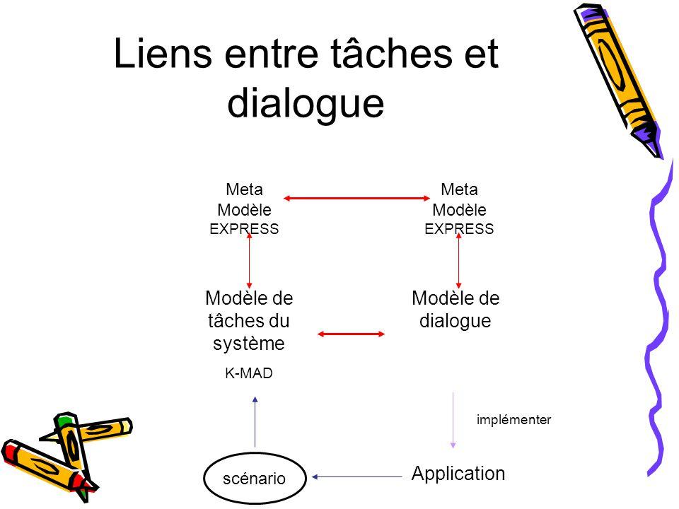 Liens entre tâches et dialogue Modèle de tâches du système K-MAD Modèle de dialogue Application Meta Modèle EXPRESS scénario Meta Modèle EXPRESS implémenter