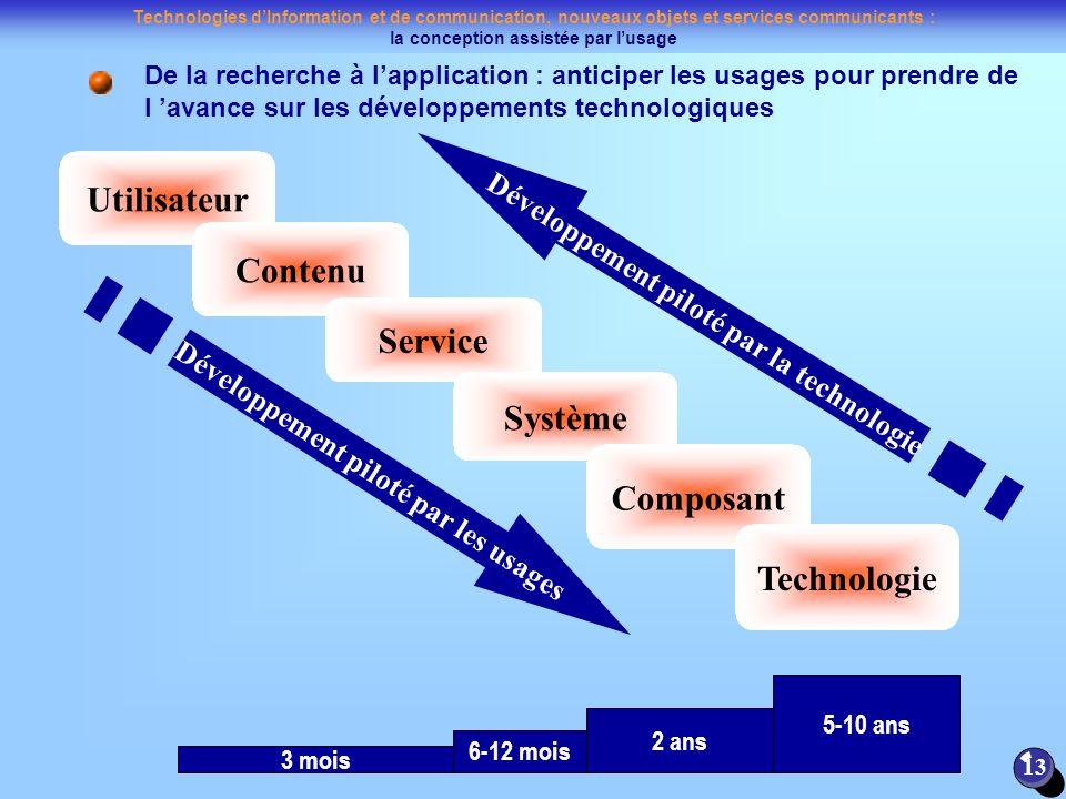 Technologies dInformation et de communication, nouveaux objets et services communicants : la conception assistée par lusage 13 De la recherche à lappl