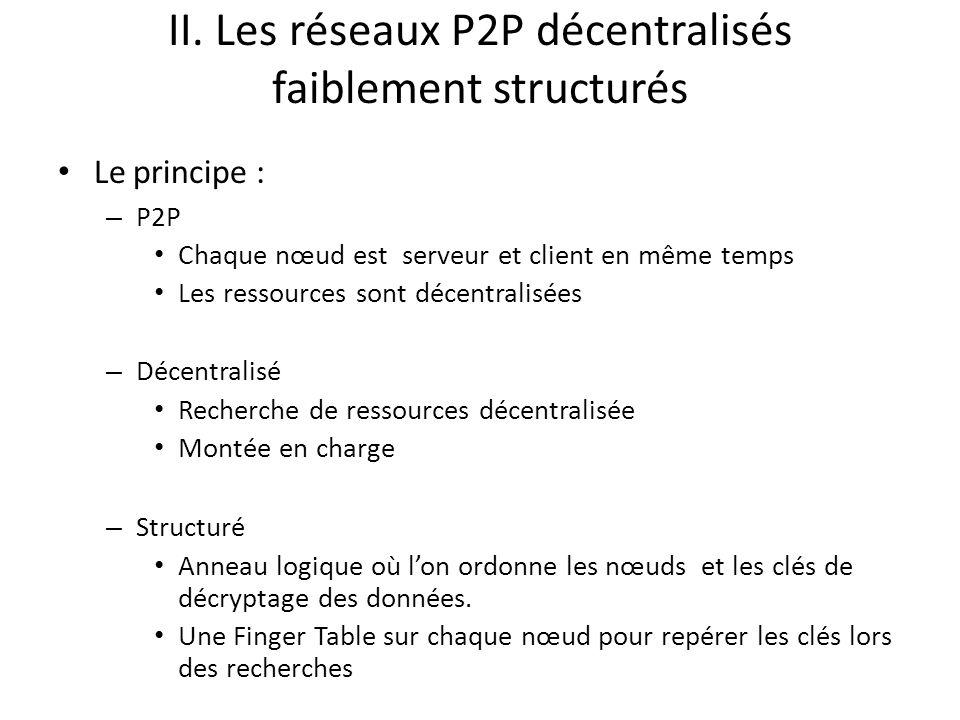 FNP : port de communication choisit aléatoirement pour éviter les blocages de port FCPv2: – Protocole à base de message – le transport seffectue via TCP – Types de messages : hello Client, listPeer, listPeers etc … III.