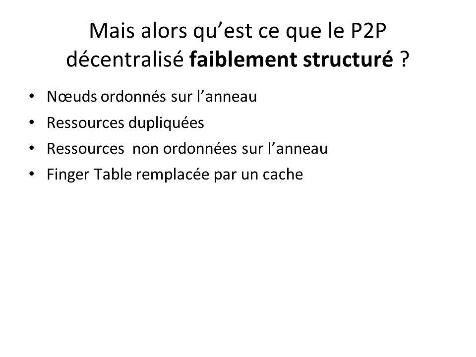 Exemple danneau logique avec DHT à 6bits Les nœuds Les clés privées associées aux ressources CléNœud 8+1=9N14 8+2=10N14 8+4=12N14 8+8=16N21 8+16=24N32 8+32=40N42 Finger Table pour le nœud 8