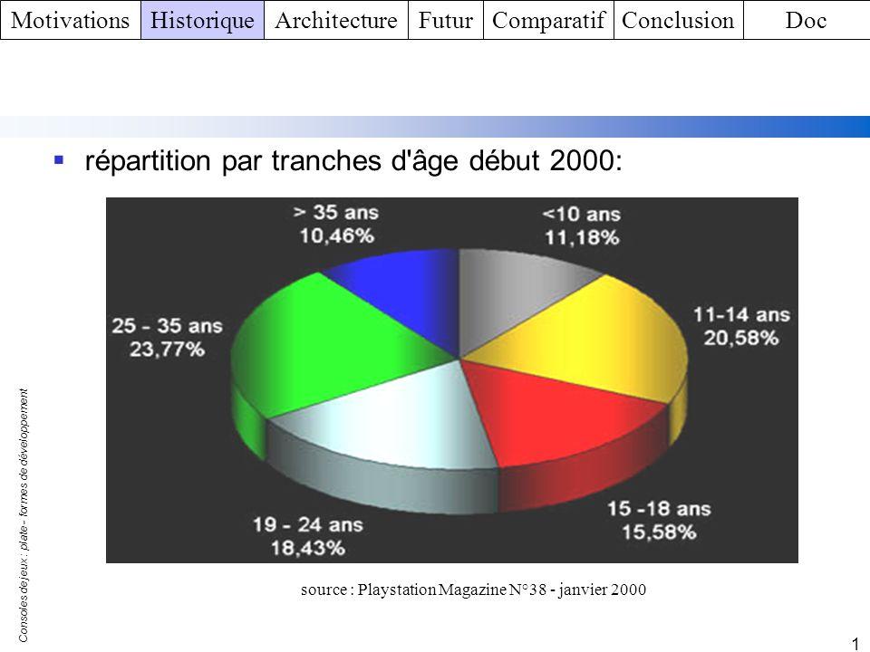 Consoles de jeux : plate - formes de développement 1 répartition par tranches d'âge début 2000: source : Playstation Magazine N°38 - janvier 2000 Moti