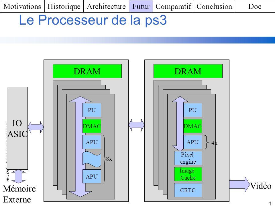 Consoles de jeux : plate - formes de développement 1 Le Processeur de la ps3 PU DMAC APU 8x PU DMAC APU 8x PU DMAC APU 8x PU DMAC APU 8x PU DMAC APU 8