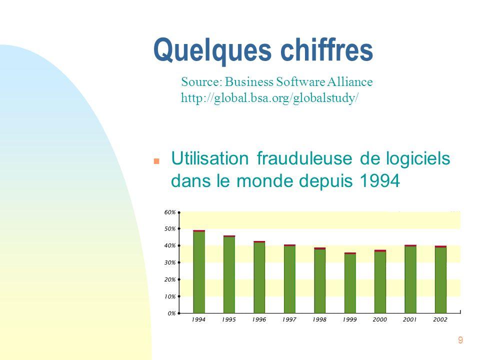 9 Quelques chiffres n Utilisation frauduleuse de logiciels dans le monde depuis 1994 Source: Business Software Alliance http://global.bsa.org/globalstudy/