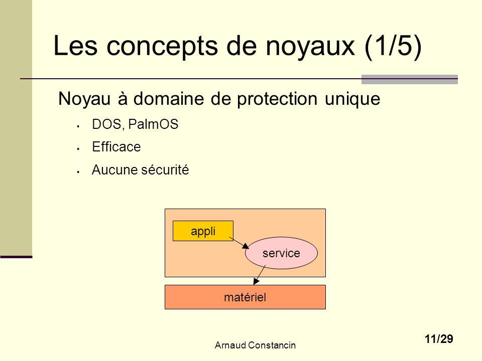 Arnaud Constancin 11/29 Les concepts de noyaux (1/5) Noyau à domaine de protection unique DOS, PalmOS Efficace Aucune sécurité matériel appli service
