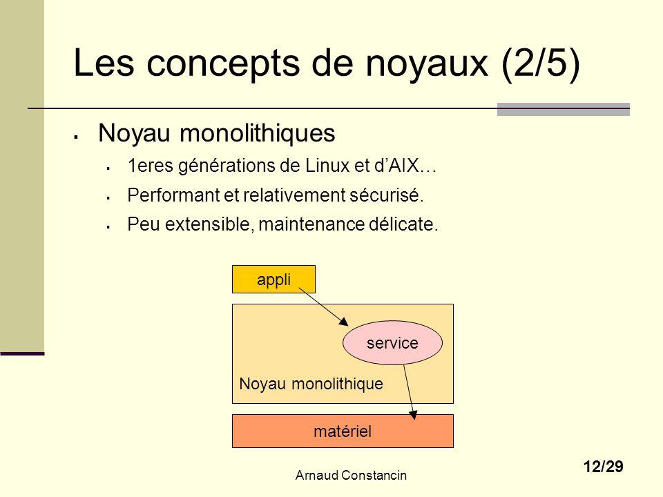 Arnaud Constancin 12/29 Les concepts de noyaux (2/5) Noyau monolithiques 1eres générations de Linux et dAIX… Performant et relativement sécurisé. Peu