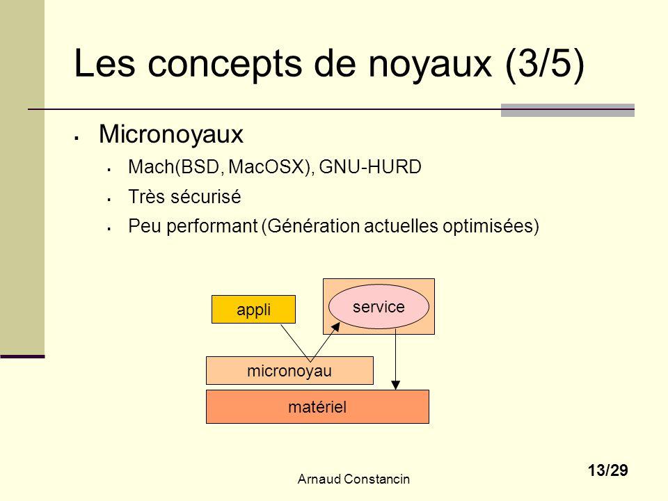 Arnaud Constancin 13/29 micronoyau Les concepts de noyaux (3/5) Micronoyaux Mach(BSD, MacOSX), GNU-HURD Très sécurisé Peu performant (Génération actuelles optimisées) matériel appli service