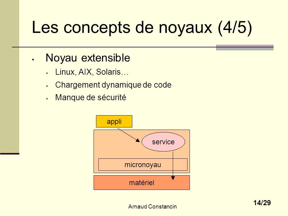 Arnaud Constancin 14/29 Les concepts de noyaux (4/5) Noyau extensible Linux, AIX, Solaris… Chargement dynamique de code Manque de sécurité micronoyau matériel appli service