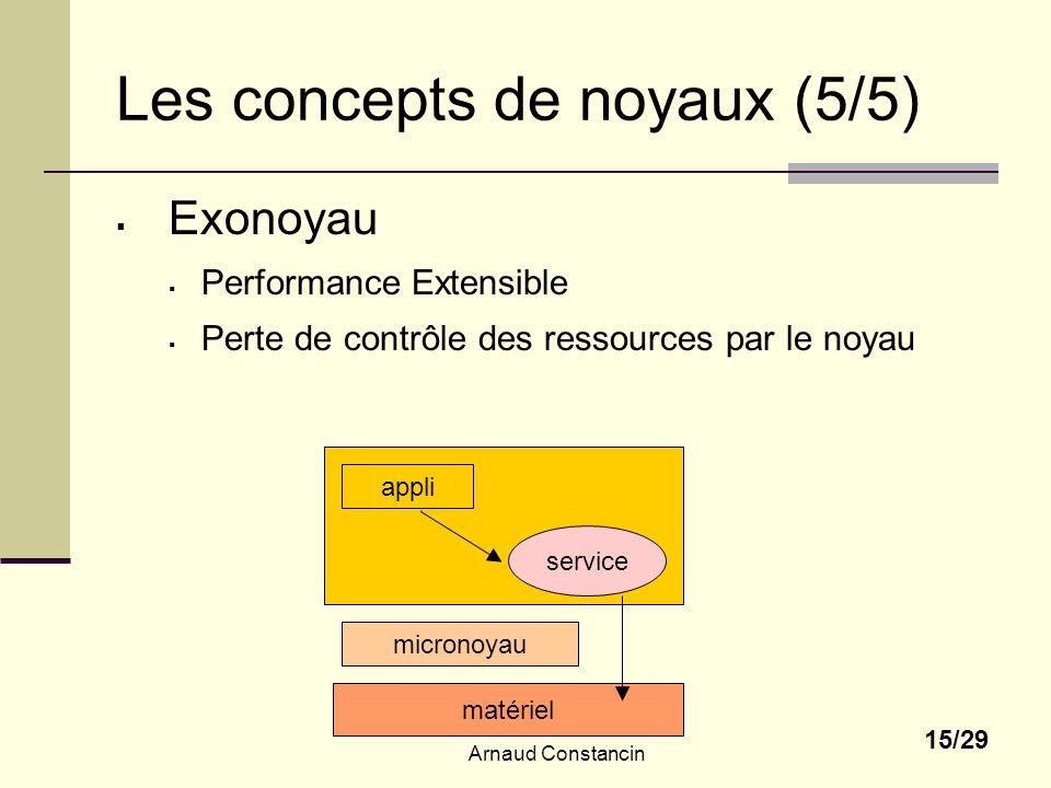 Arnaud Constancin 15/29 Les concepts de noyaux (5/5) Exonoyau Performance Extensible Perte de contrôle des ressources par le noyau micronoyau matériel appli service