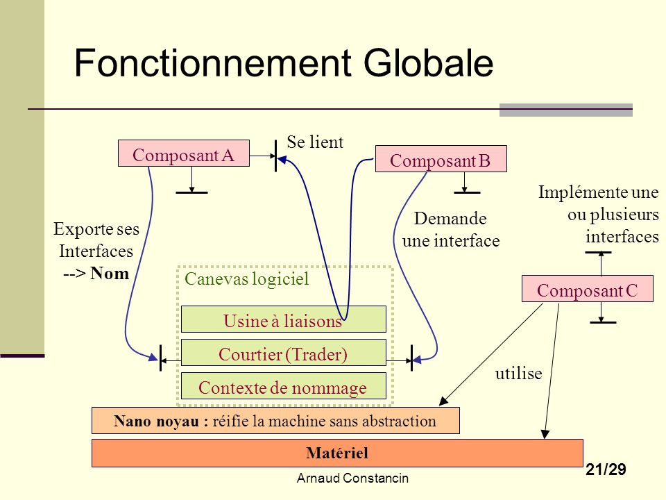 Arnaud Constancin 21/29 Fonctionnement Globale Matériel Nano noyau : réifie la machine sans abstraction Composant A Composant B Composant C Implémente