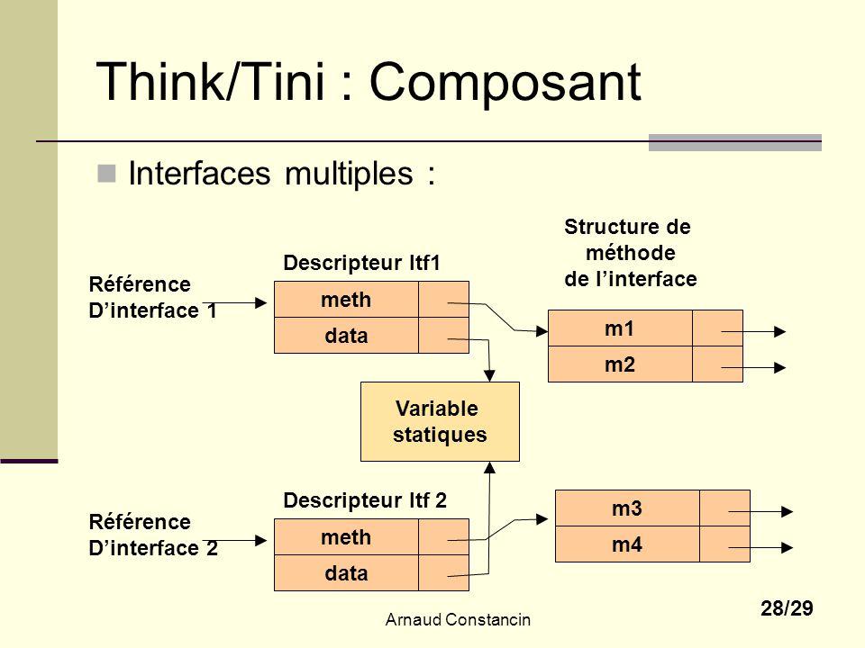 Arnaud Constancin 28/29 Think/Tini : Composant Interfaces multiples : meth Référence Dinterface 1 Descripteur Itf1 m1 m2 m3 Structure de méthode de li