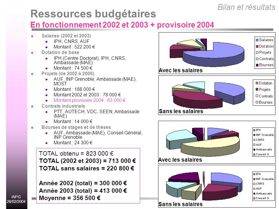 INPG 26/02/2004 Ressources budgétaires En fonctionnement 2002 et 2003 + provisoire 2004 Salaires (2002 et 2003) IPH, CNRS, AUF Montant : 522 200 Dotation de base IPH (Centre Doctoral), IPH, CNRS, Ambassade (MAE) Montant : 74 500 Projets (de 2002 à 2006) AUF, INP Grenoble, Ambassade (MAE), MOST Montant : 188 000 Montant 2002 et 2003 : 78 000 Montant provisoire 2004 : 63 000 Contrats industriels PTT, AUTECH, VDC, SEEN, Ambassade (MAE) Montant : 14 000 Bourses de stages et de thèses AUF, Ambassade (MAE), Conseil Général, INP Grenoble Montant : 24 300 Bilan et résultats TOTAL obtenu = 823 000 TOTAL (2002 et 2003) = 713 000 TOTAL sans salaires = 220 800 Année 2002 (total) = 300 000 Année 2003 (total) = 413 000 Moyenne = 356 500 Sans les salaires Avec les salaires