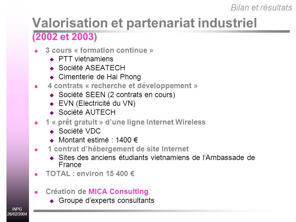 INPG 26/02/2004 Valorisation et partenariat industriel (2002 et 2003) 3 cours « formation continue » PTT vietnamiens Société ASEATECH Cimenterie de Hai Phong 4 contrats « recherche et développement » Société SEEN (2 contrats en cours) EVN (Electricité du VN) Société AUTECH 1 « prêt gratuit » dune ligne Internet Wireless Société VDC Montant estimé : 1400 1 contrat dhébergement de site Internet Sites des anciens étudiants vietnamiens de lAmbassade de France TOTAL : environ 15 400 Création de MICA Consulting Groupe dexperts consultants Bilan et résultats