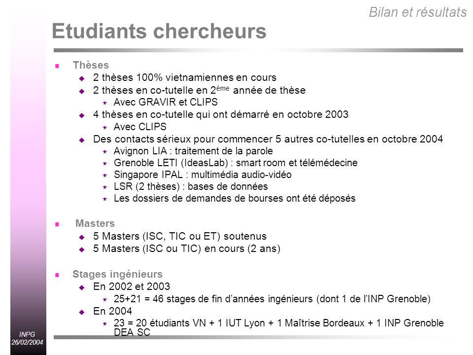 INPG 26/02/2004 Etudiants chercheurs Thèses 2 thèses 100% vietnamiennes en cours 2 thèses en co-tutelle en 2 ème année de thèse Avec GRAVIR et CLIPS 4 thèses en co-tutelle qui ont démarré en octobre 2003 Avec CLIPS Des contacts sérieux pour commencer 5 autres co-tutelles en octobre 2004 Avignon LIA : traitement de la parole Grenoble LETI (IdeasLab) : smart room et télémédecine Singapore IPAL : multimédia audio-vidéo LSR (2 thèses) : bases de données Les dossiers de demandes de bourses ont été déposés Masters 5 Masters (ISC, TIC ou ET) soutenus 5 Masters (ISC ou TIC) en cours (2 ans) Stages ingénieurs En 2002 et 2003 25+21 = 46 stages de fin dannées ingénieurs (dont 1 de lINP Grenoble) En 2004 23 = 20 étudiants VN + 1 IUT Lyon + 1 Maîtrise Bordeaux + 1 INP Grenoble DEA SC Bilan et résultats