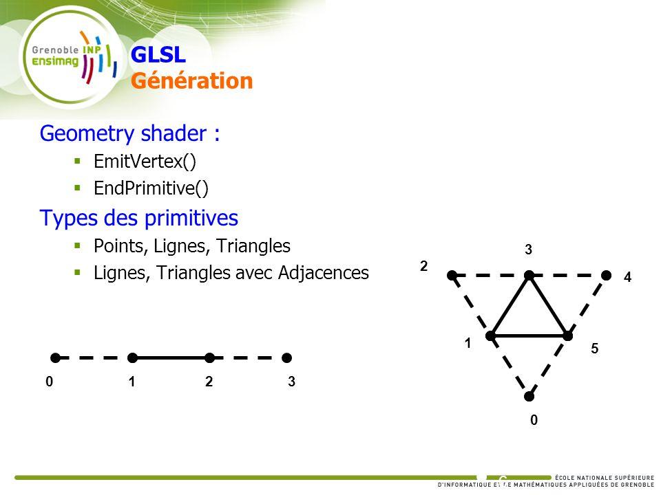 GLSL Génération Geometry shader : EmitVertex() EndPrimitive() Types des primitives Points, Lignes, Triangles Lignes, Triangles avec Adjacences 1234 2