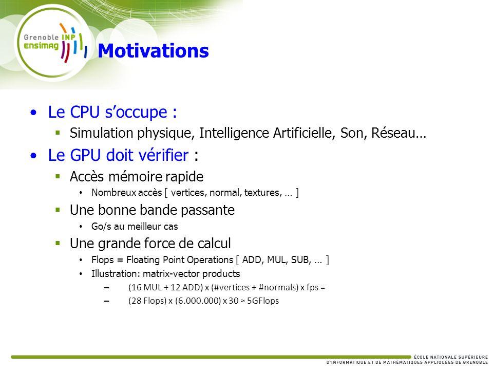 Le CPU soccupe : Simulation physique, Intelligence Artificielle, Son, Réseau… Le GPU doit vérifier : Accès mémoire rapide Nombreux accès [ vertices, n