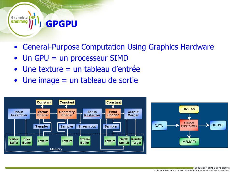 GPGPU General-Purpose Computation Using Graphics Hardware Un GPU = un processeur SIMD Une texture = un tableau dentrée Une image = un tableau de sorti