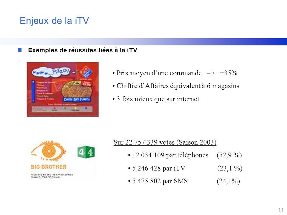 11 Enjeux de la iTV nExemples de réussites liées à la iTV Prix moyen dune commande => +35% Chiffre dAffaires équivalent à 6 magasins 3 fois mieux que