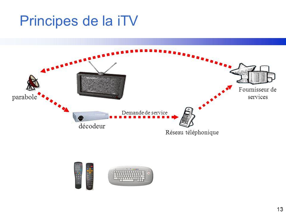 13 Principes de la iTV décodeur parabole Demande de service Réseau téléphonique Fournisseur de services
