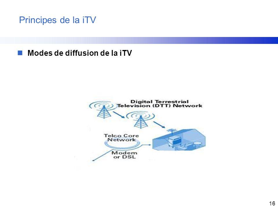 16 Principes de la iTV nModes de diffusion de la iTV