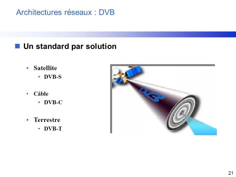 21 Architectures réseaux : DVB nUn standard par solution Satellite DVB-S Câble DVB-C Terrestre DVB-T