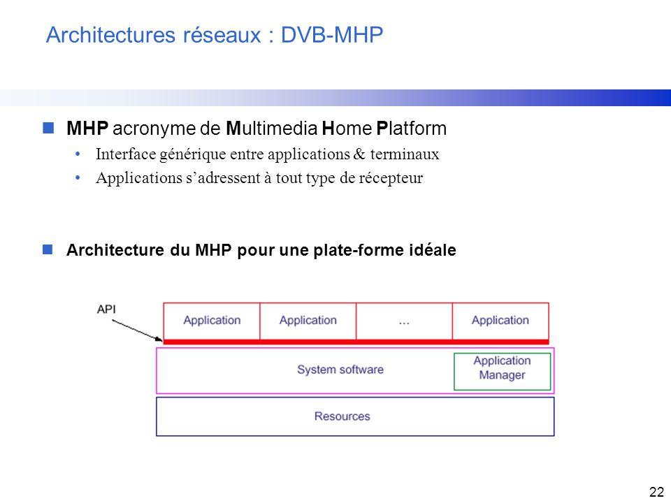 22 Architectures réseaux : DVB-MHP nMHP acronyme de Multimedia Home Platform Interface générique entre applications & terminaux Applications sadressen