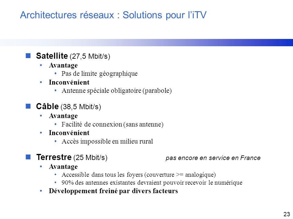 23 Architectures réseaux : Solutions pour liTV nSatellite (27,5 Mbit/s) Avantage Pas de limite géographique Inconvénient Antenne spéciale obligatoire