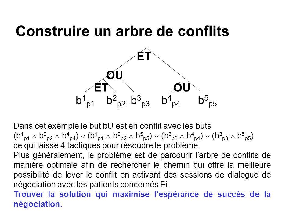 Construire un arbre de conflits Dans cet exemple le but bU est en conflit avec les buts (b 1 p1 b 2 p2 b 4 p4 ) (b 1 p1 b 2 p2 b 5 p5 ) (b 3 p3 b 4 p4