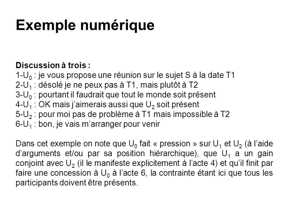 Exemple numérique Discussion à trois : 1-U 0 : je vous propose une réunion sur le sujet S à la date T1 2-U 1 : désolé je ne peux pas à T1, mais plutôt