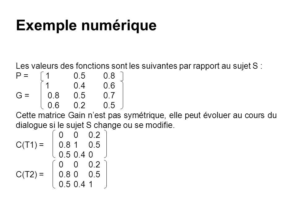 Exemple numérique Les valeurs des fonctions sont les suivantes par rapport au sujet S : P = 1 0.5 0.8 1 0.4 0.6 G = 0.8 0.5 0.7 0.6 0.2 0.5 Cette matr