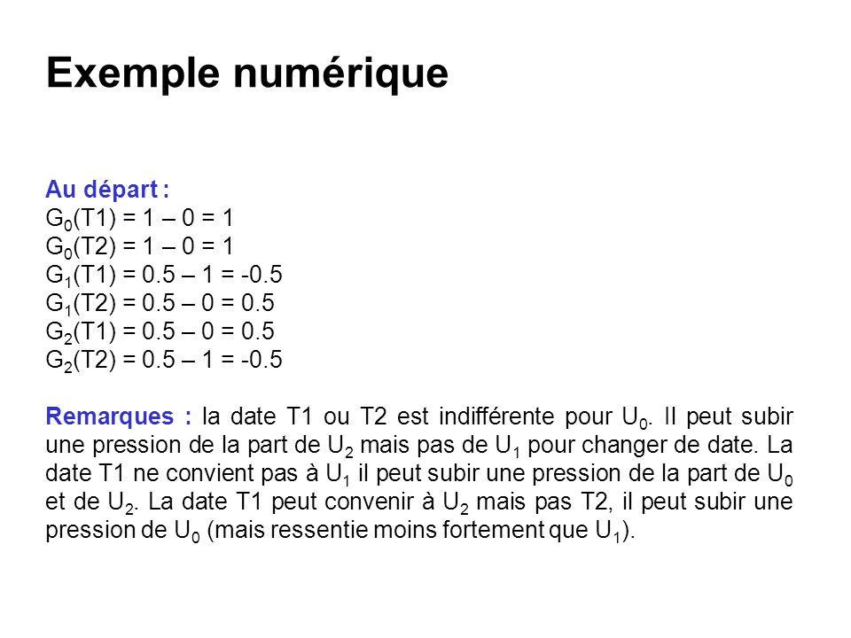 Exemple numérique Au départ : G 0 (T1) = 1 – 0 = 1 G 0 (T2) = 1 – 0 = 1 G 1 (T1) = 0.5 – 1 = -0.5 G 1 (T2) = 0.5 – 0 = 0.5 G 2 (T1) = 0.5 – 0 = 0.5 G