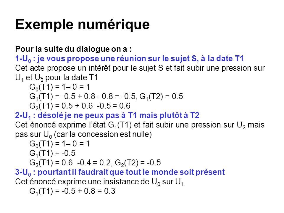 Exemple numérique Pour la suite du dialogue on a : 1-U 0 : je vous propose une réunion sur le sujet S, à la date T1 Cet acte propose un intérêt pour l