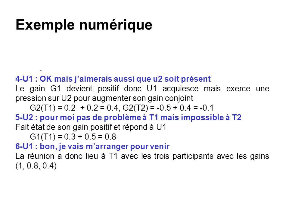 Exemple numérique 4-U1 : OK mais jaimerais aussi que u2 soit présent Le gain G1 devient positif donc U1 acquiesce mais exerce une pression sur U2 pour