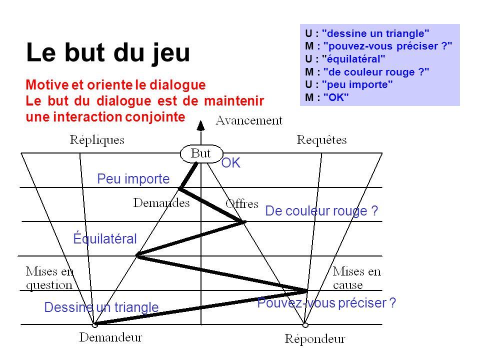 Le but du jeu Motive et oriente le dialogue Le but du dialogue est de maintenir une interaction conjointe U :