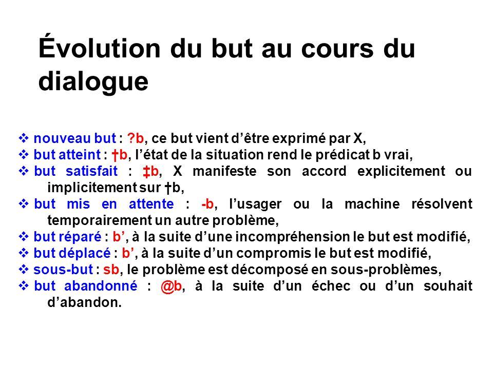 Évolution du but au cours du dialogue nouveau but : ?b, ce but vient dêtre exprimé par X, but atteint : b, létat de la situation rend le prédicat b vr
