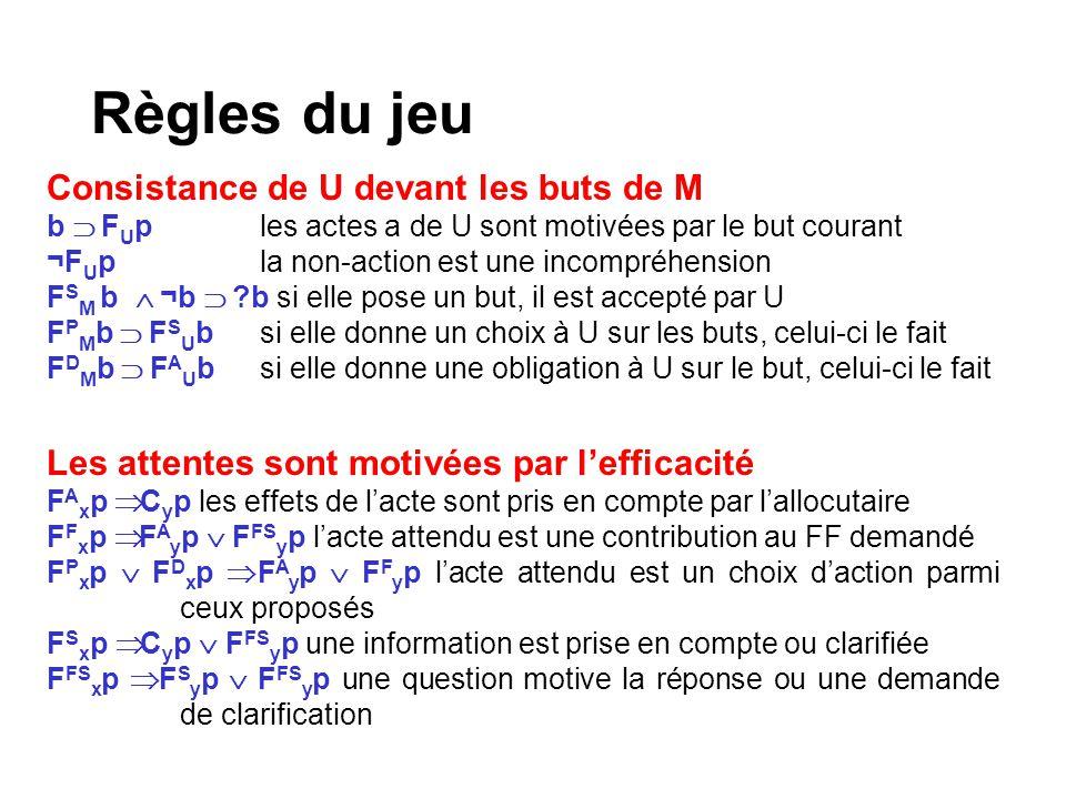 Règles du jeu Consistance de U devant les buts de M b F U ples actes a de U sont motivées par le but courant ¬F U pla non-action est une incompréhensi