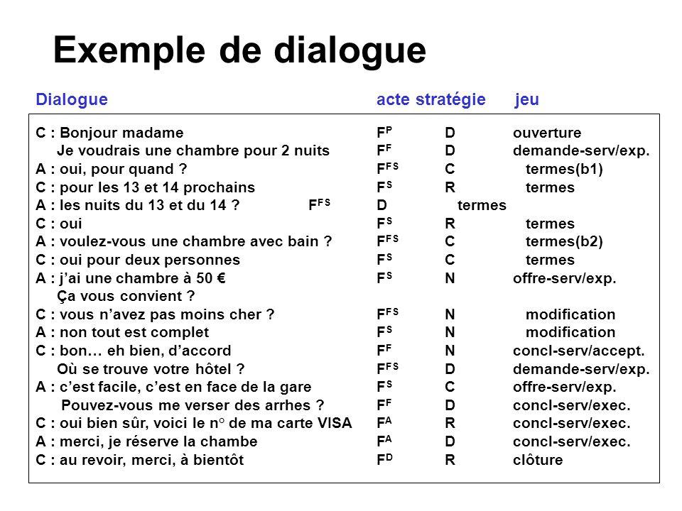 Exemple de dialogue C : Bonjour madameF P Douverture Je voudrais une chambre pour 2 nuits F F Ddemande-serv/exp. A : oui, pour quand ?F FS C termes(b1