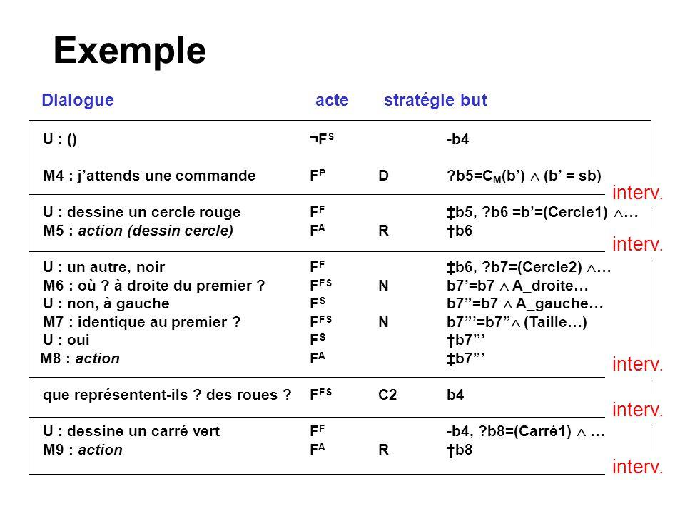 Exemple U : ()¬F S -b4 M4 : jattends une commande F P D?b5=C M (b) (b = sb) U : dessine un cercle rougeF F b5, ?b6 =b=(Cercle1) … M5 : action (dessin