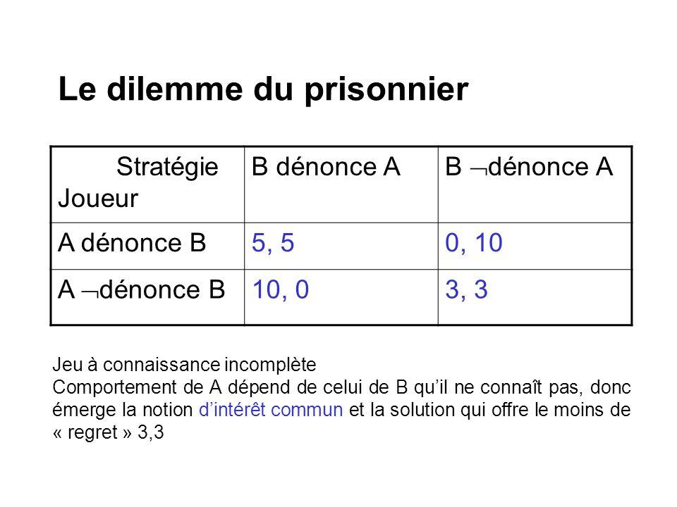 Le dilemme du prisonnier Stratégie Joueur B dénonce A A dénonce B5, 50, 10 A dénonce B 10, 03, 3 Jeu à connaissance incomplète Comportement de A dépen